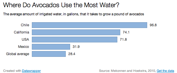 Where do avocados use the most water